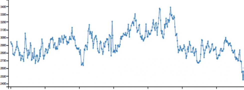 Voorbeeld CO²-meting